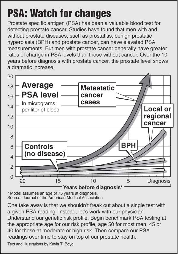 Psa test pointfinder health infographics