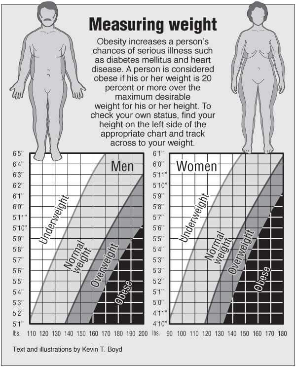 Weight charts for men and women – PointFinder Health Infographics