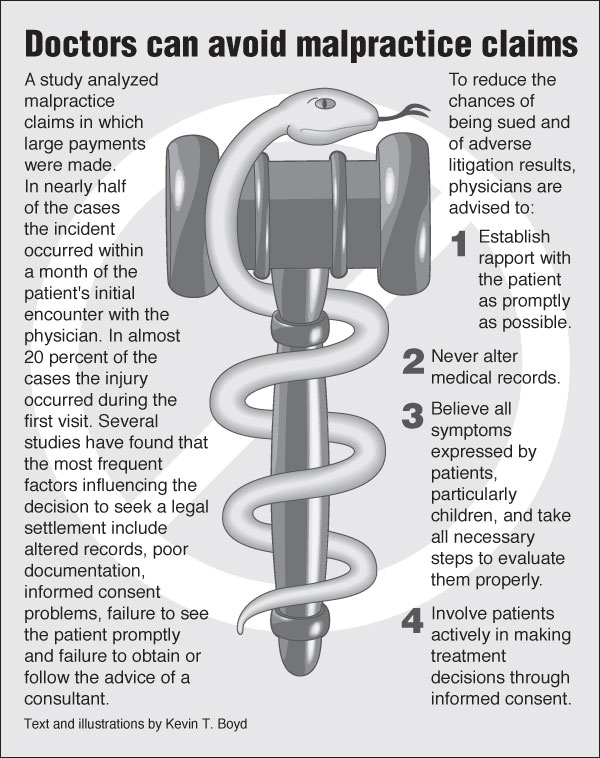 Doctors can avoid malpractice claims