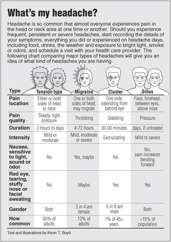 Headaches compared