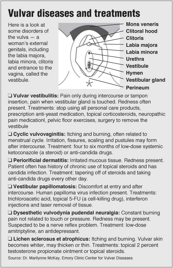 Vulvar diseases